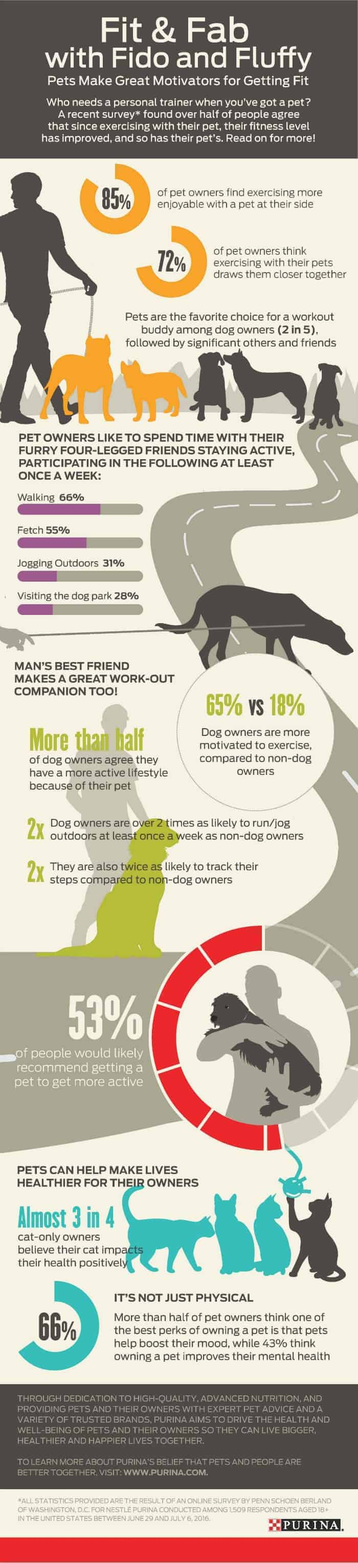 Purina Fitness with Pets Infographic
